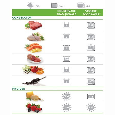 Menţine prospeţimea alimentelor de până la 5 ori mai mult timp